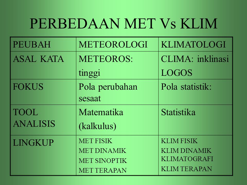 PERBEDAAN MET Vs KLIM PEUBAH METEOROLOGI KLIMATOLOGI ASAL KATA