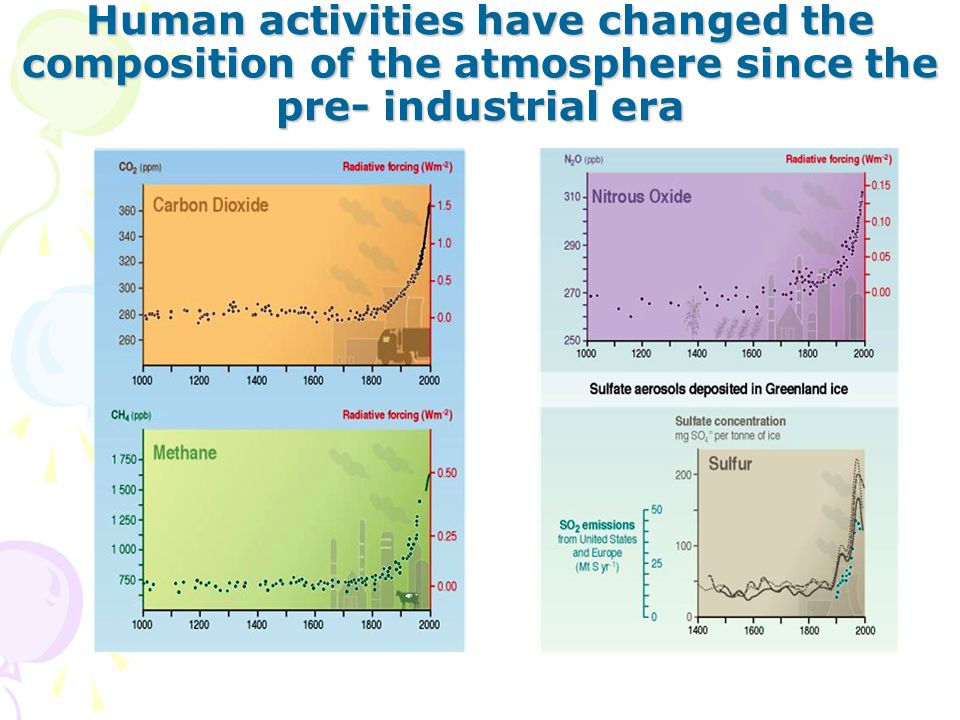 Human activities have changed the composition of the atmosphere since the pre- industrial era