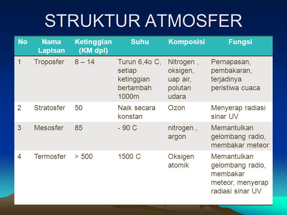 STRUKTUR ATMOSFER No Nama Lapisan Ketinggian (KM dpl) Suhu Komposisi