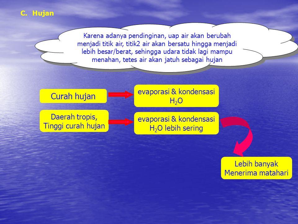 Curah hujan evaporasi & kondensasi H2O Daerah tropis,