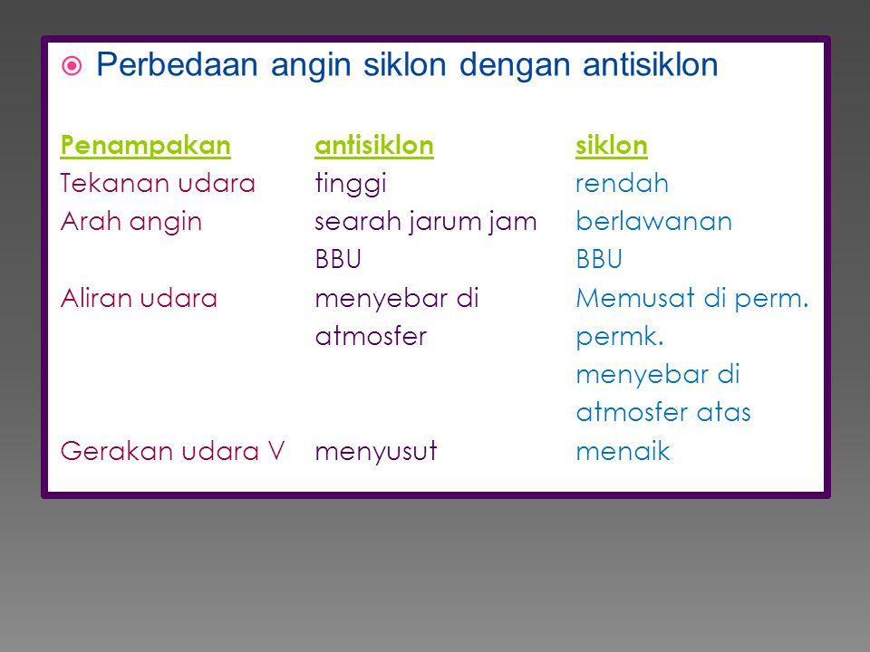 Perbedaan angin siklon dengan antisiklon