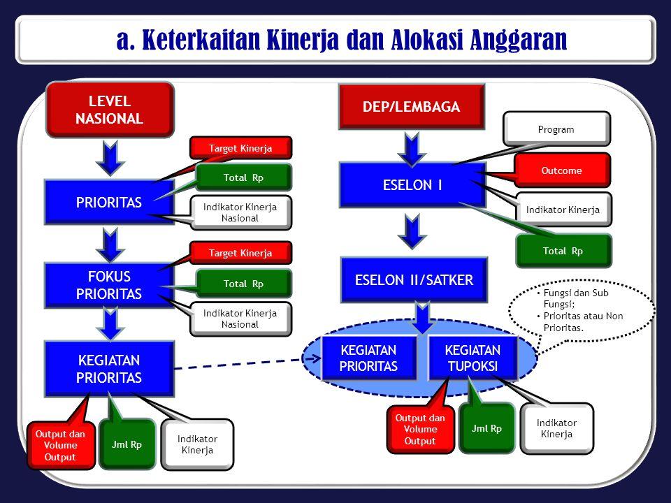 a. Keterkaitan Kinerja dan Alokasi Anggaran