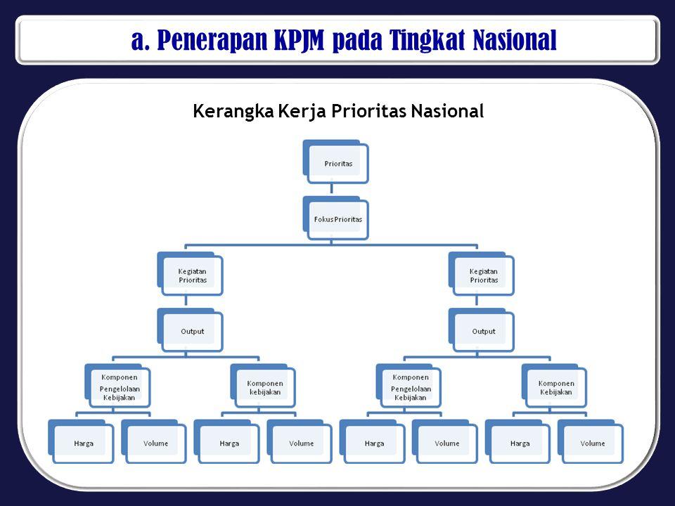 Kerangka Kerja Prioritas Nasional