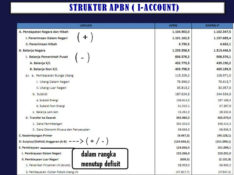 STRUKTUR APBN ( I-ACCOUNT)