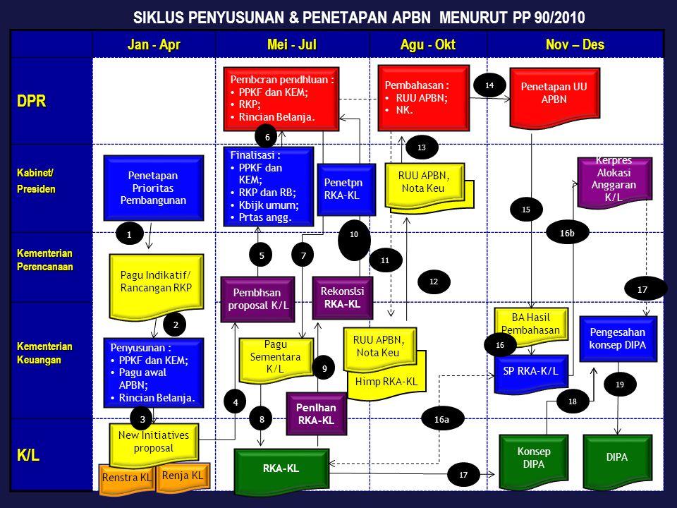 SIKLUS PENYUSUNAN & PENETAPAN APBN MENURUT PP 90/2010