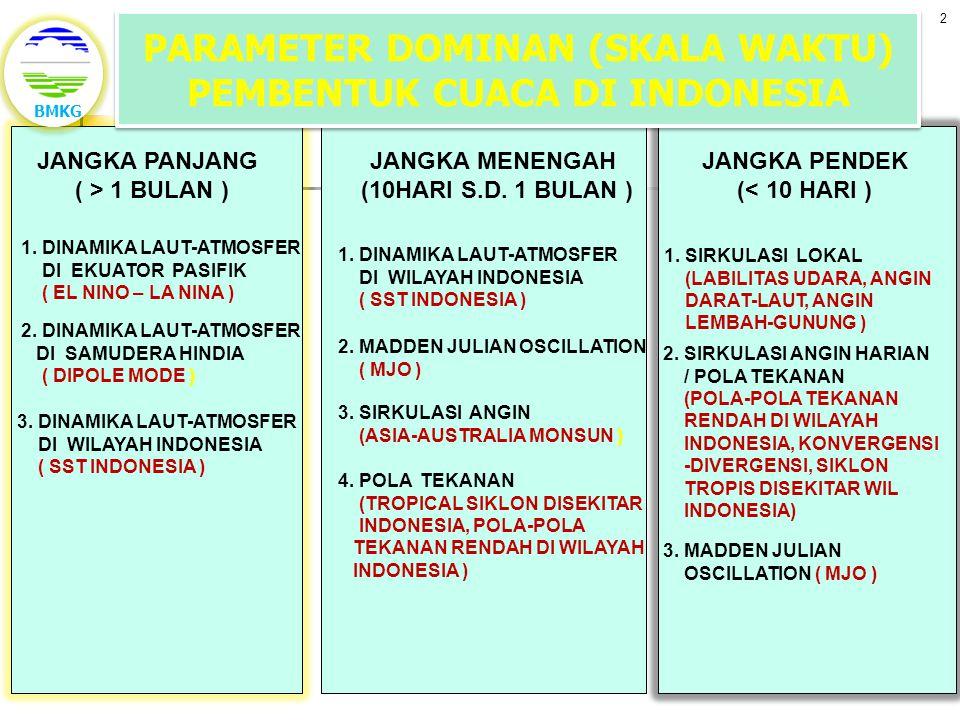 PARAMETER DOMINAN (SKALA WAKTU) PEMBENTUK CUACA DI INDONESIA