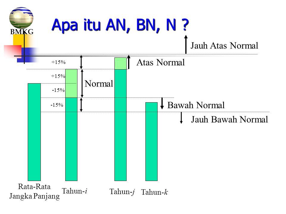 Apa itu AN, BN, N Jauh Atas Normal Atas Normal Normal Bawah Normal