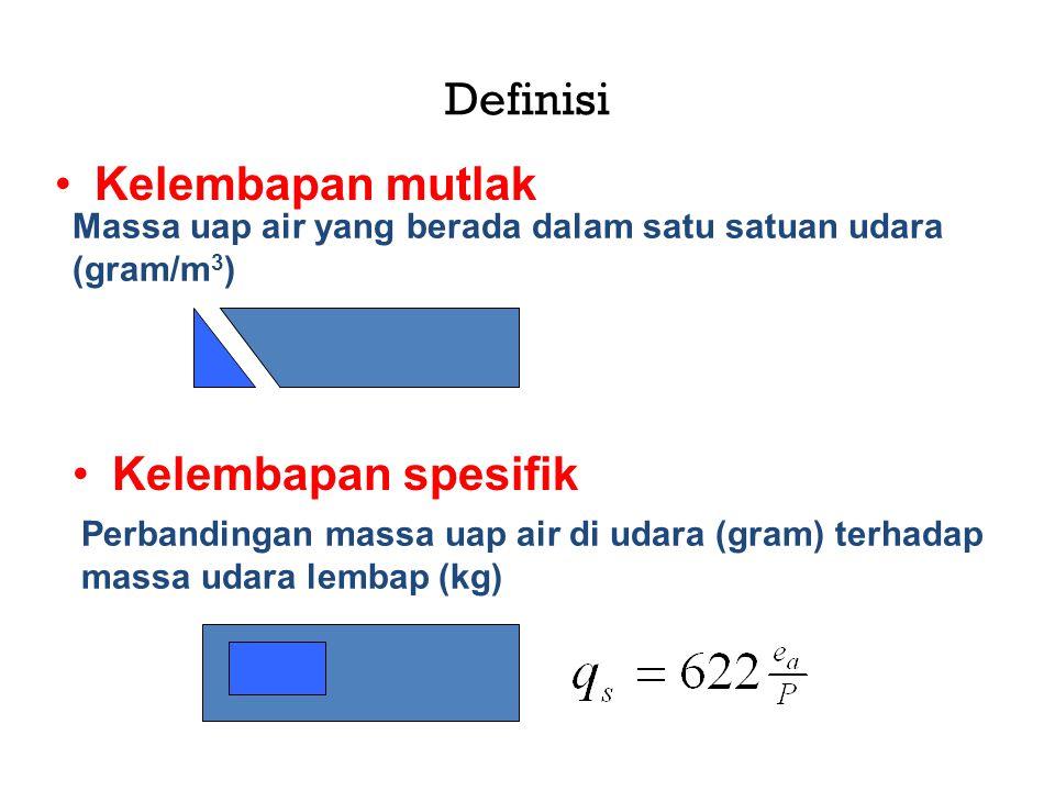 Definisi Kelembapan mutlak Kelembapan spesifik