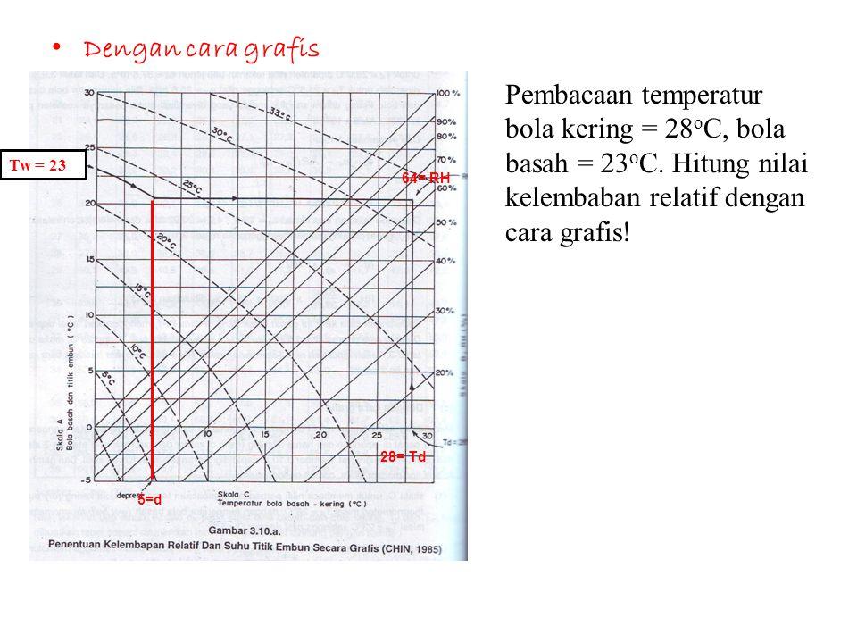 Dengan cara grafis Pembacaan temperatur bola kering = 28oC, bola basah = 23oC. Hitung nilai kelembaban relatif dengan cara grafis!