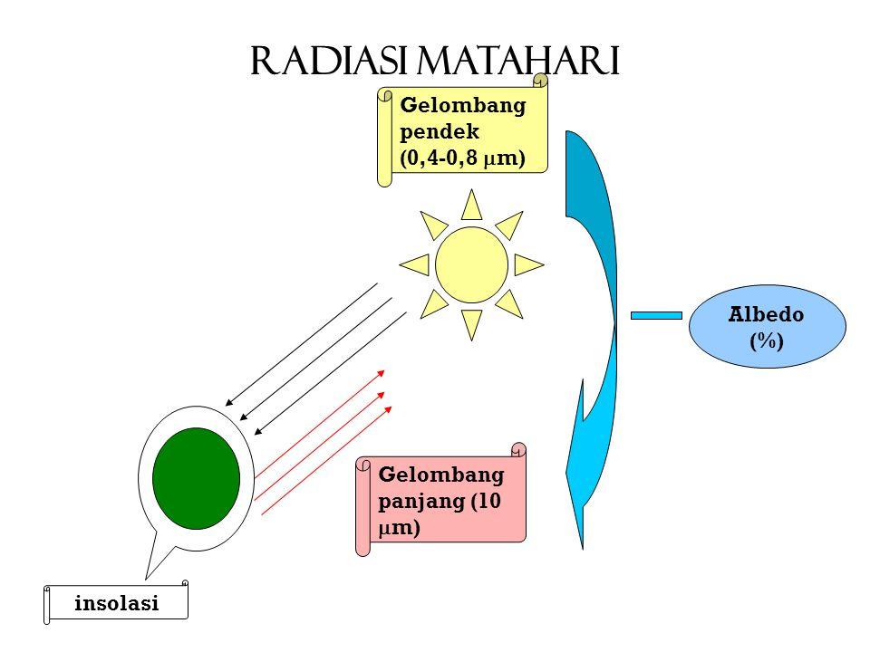 RADIASI MATAHARI Gelombang pendek (0,4-0,8 m) Albedo (%)