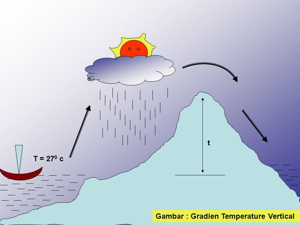 t T = 270 c Gambar : Gradien Temperature Vertical