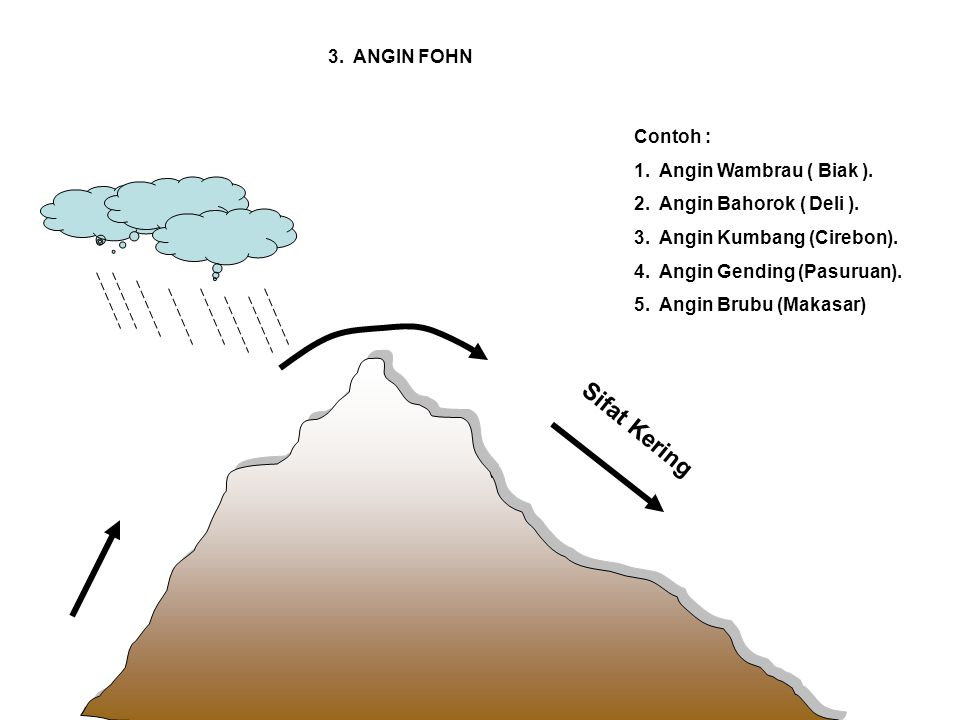 Sifat Kering 3. ANGIN FOHN Contoh : 1. Angin Wambrau ( Biak ).