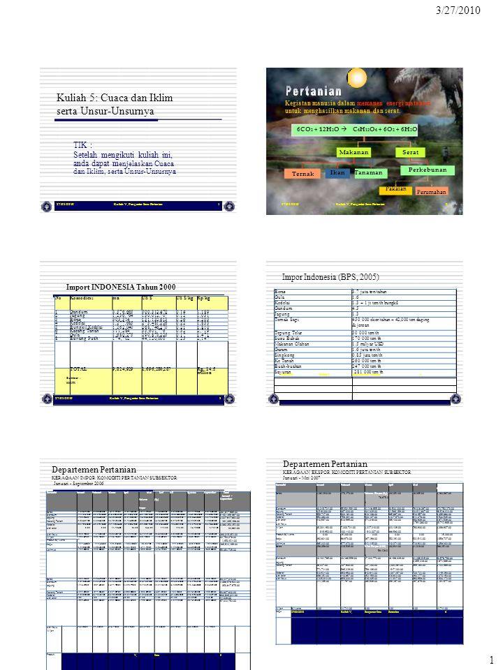 Makanan Serat Impor Indonesia (BPS, 2005) 281 000 ton/th Total 0.00 6