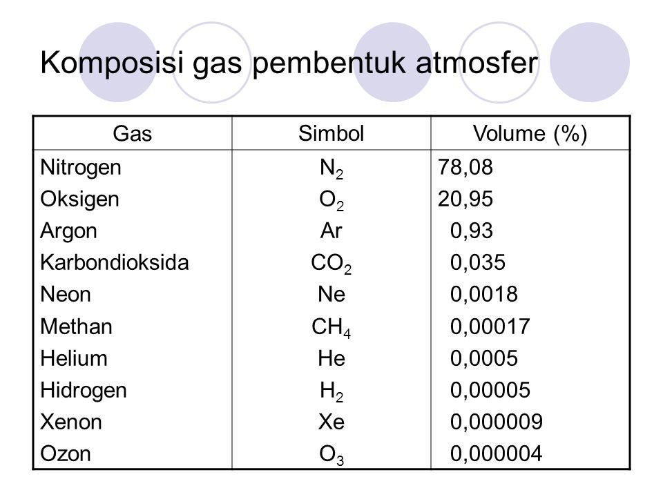 Komposisi gas pembentuk atmosfer