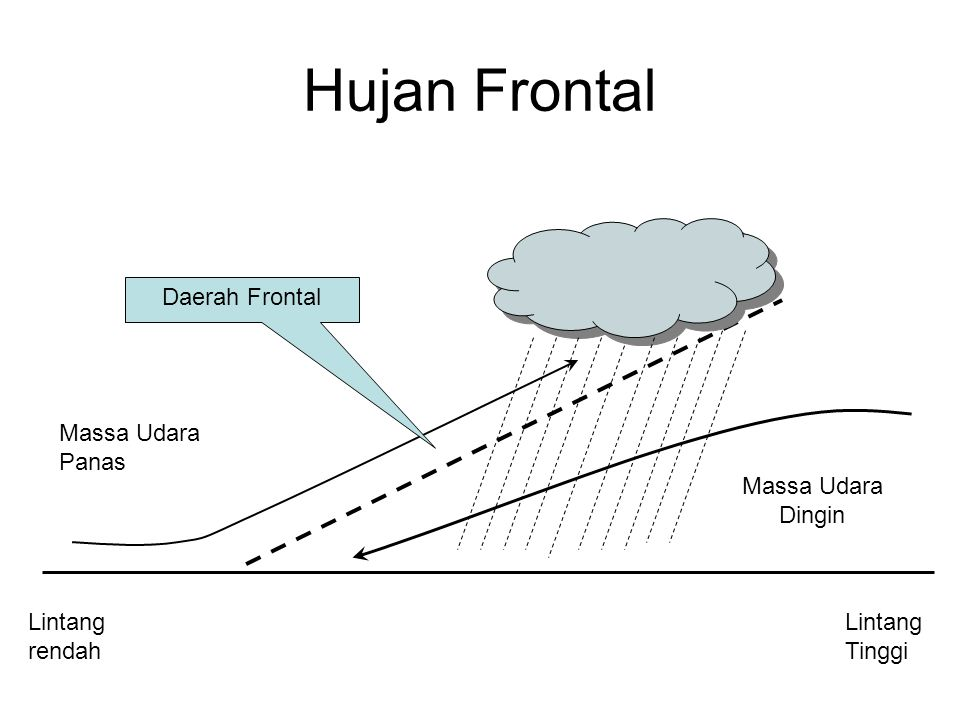 Hujan Frontal Daerah Frontal Massa Udara Panas Massa Udara Dingin