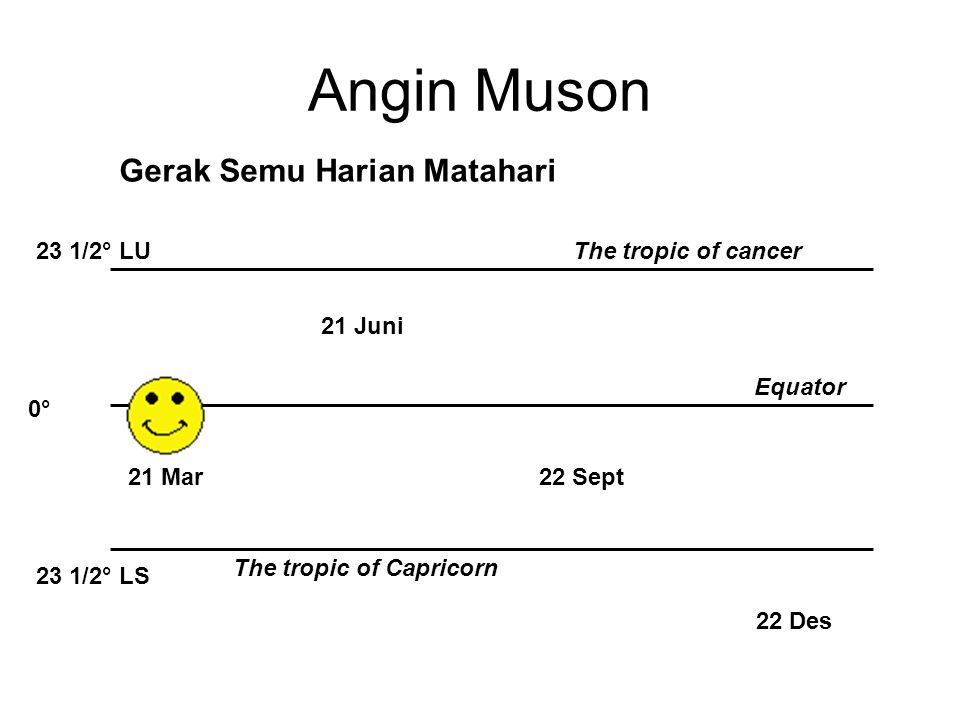 Angin Muson Gerak Semu Harian Matahari 23 1/2° LU The tropic of cancer