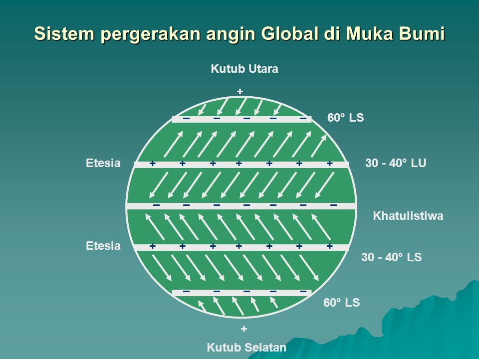 Sistem pergerakan angin Global di Muka Bumi