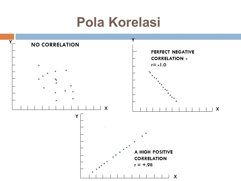 Pola Korelasi NO CORRELATION Y Y PERFECT NEGATIVE CORRELATION -