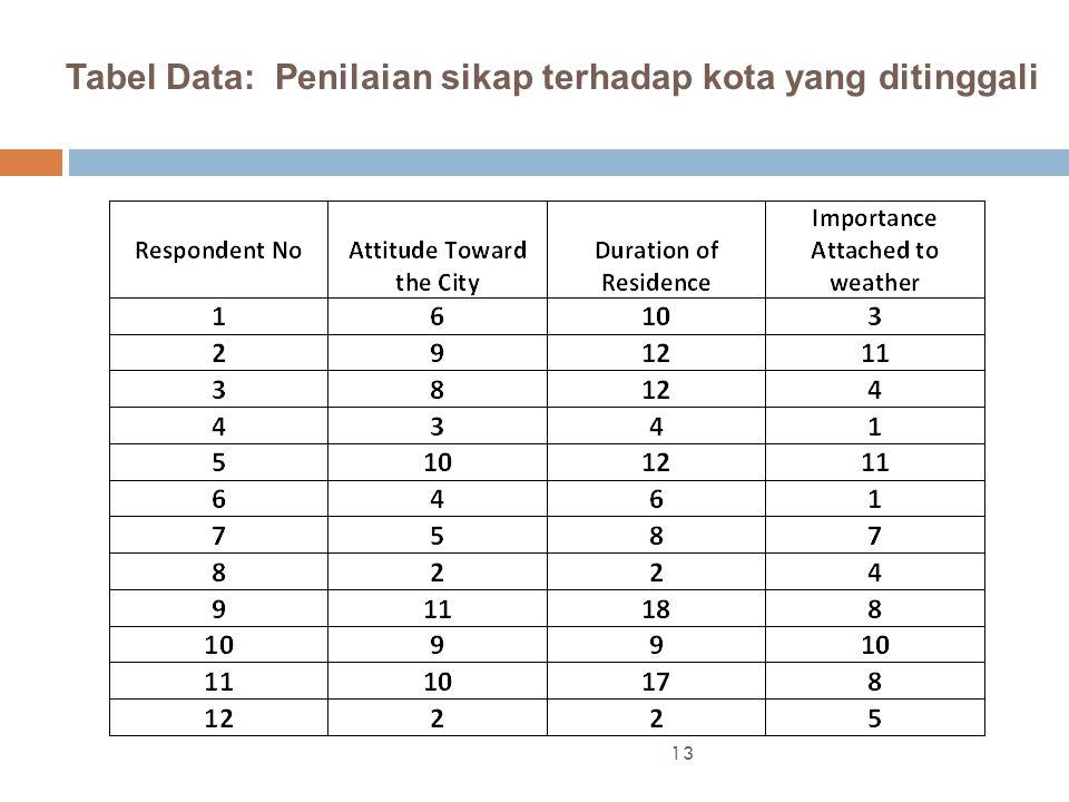 Tabel Data: Penilaian sikap terhadap kota yang ditinggali
