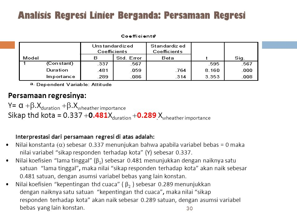 Analisis Regresi Linier Berganda: Persamaan Regresi