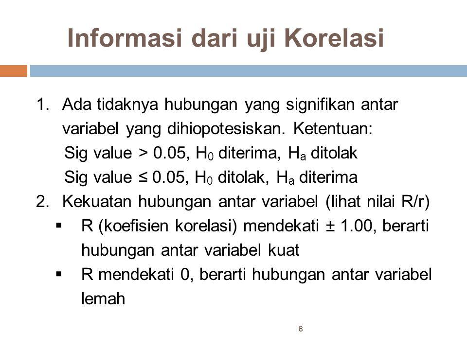 Informasi dari uji Korelasi