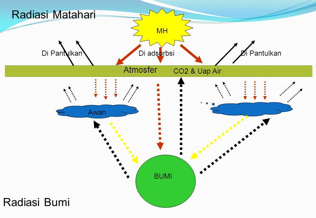 Radiasi Matahari Radiasi Bumi Atmosfer MH Di Pantulkan Di adsorbsi