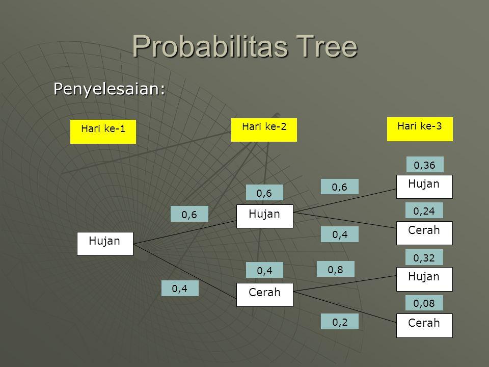Probabilitas Tree Penyelesaian: Hujan Cerah Hari ke-2 Hari ke-3