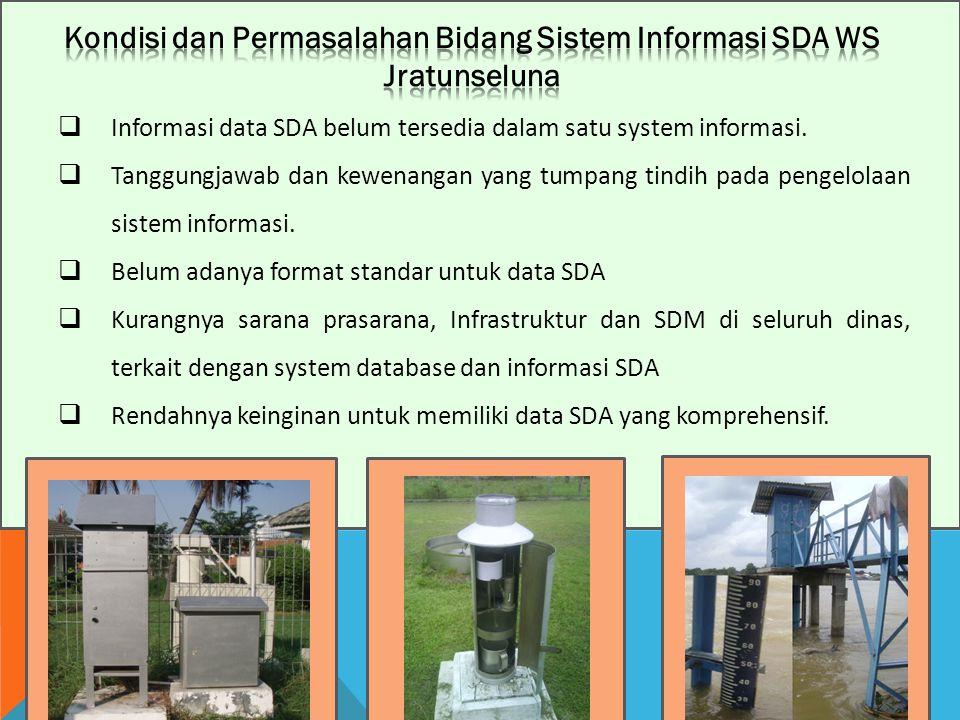 Kondisi dan Permasalahan Bidang Sistem Informasi SDA WS Jratunseluna