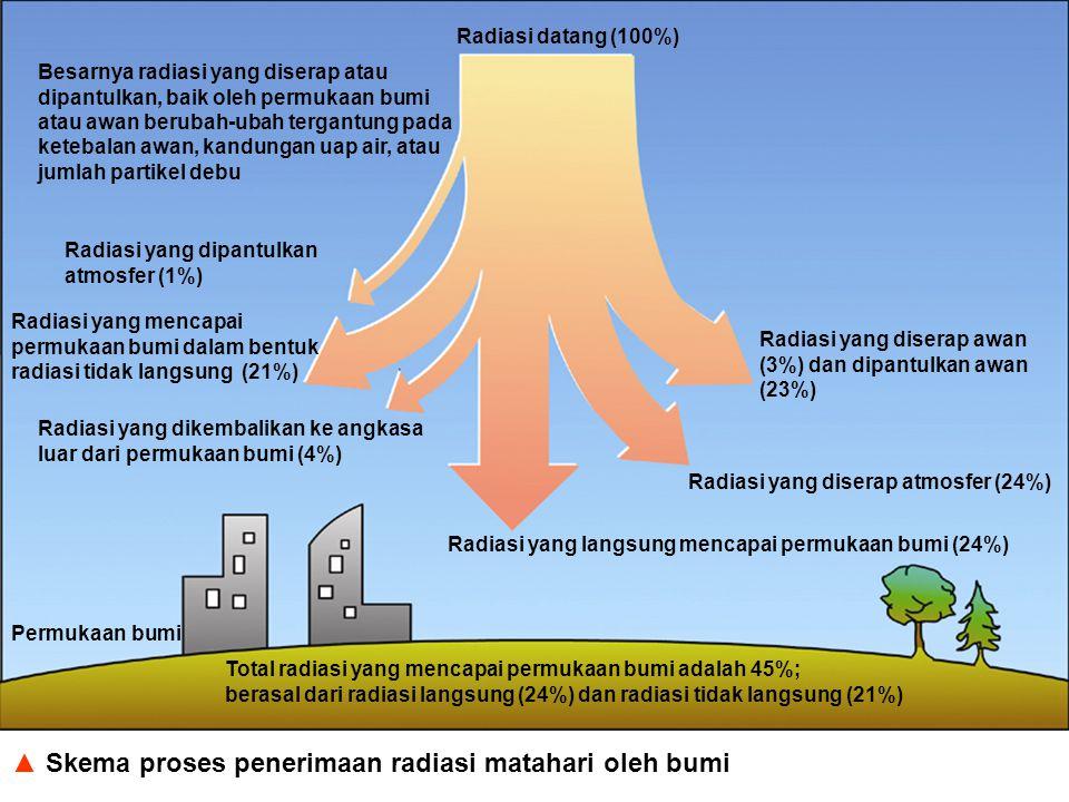 Skema proses penerimaan radiasi matahari oleh bumi