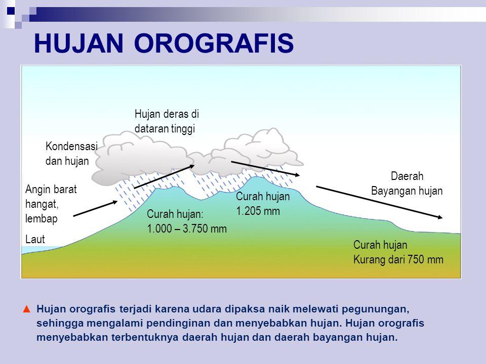 HUJAN OROGRAFIS Hujan deras di dataran tinggi Kondensasi dan hujan