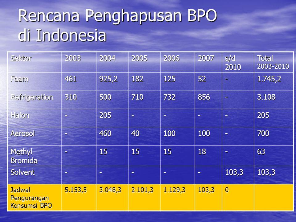 Rencana Penghapusan BPO di Indonesia