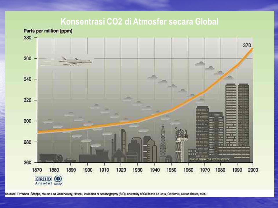 Konsentrasi CO2 di Atmosfer secara Global