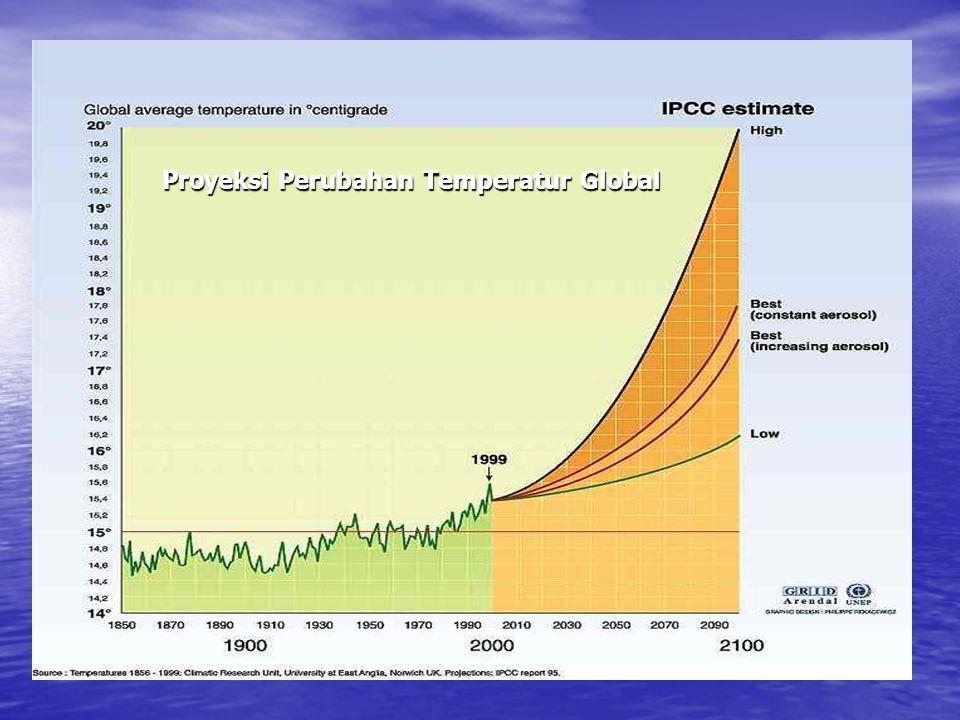 Proyeksi Perubahan Temperatur Global