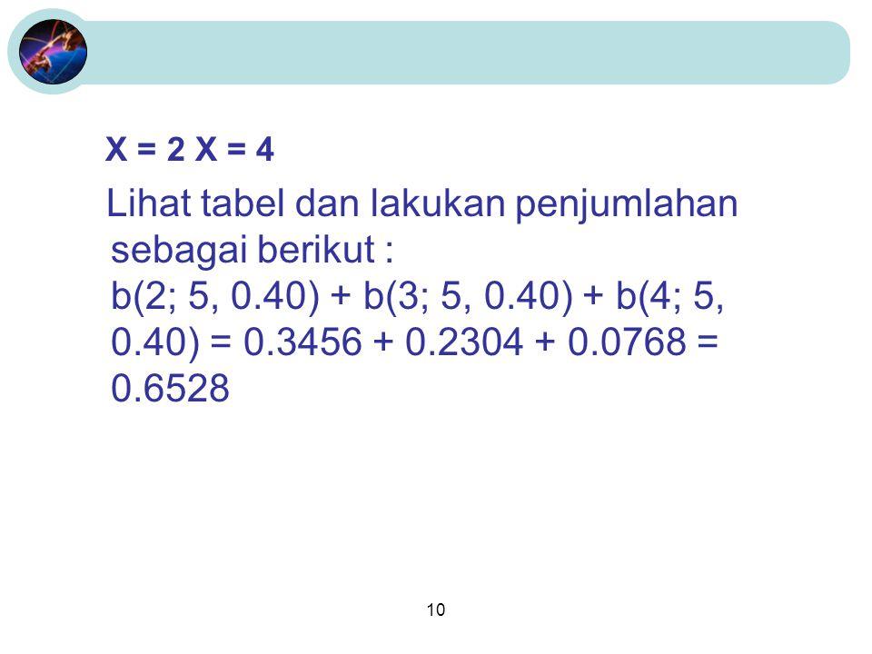 X = 2 X = 4 Lihat tabel dan lakukan penjumlahan sebagai berikut : b(2; 5, 0.40) + b(3; 5, 0.40) + b(4; 5, 0.40) = 0.3456 + 0.2304 + 0.0768 = 0.6528.