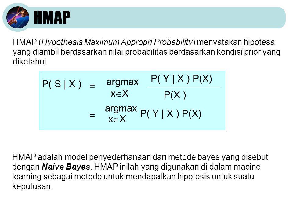 HMAP P( Y | X ) P(X) argmax P( S | X ) = xX P(X )