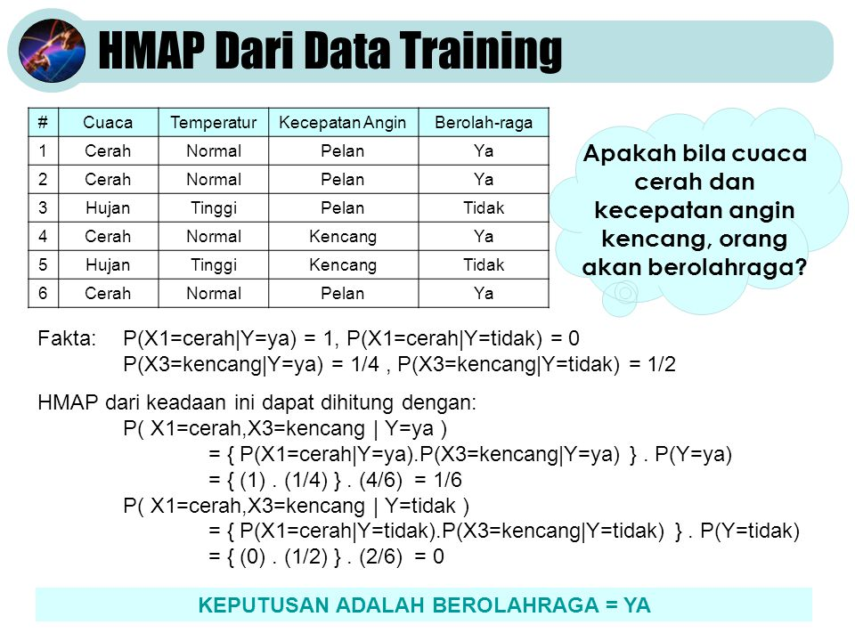 HMAP Dari Data Training