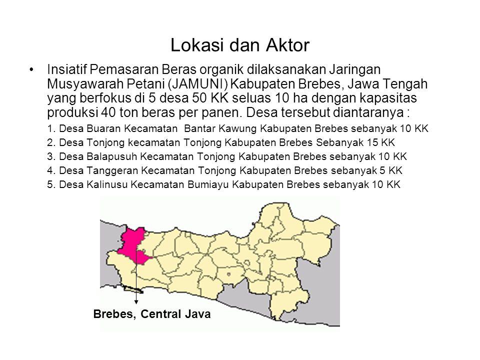 Lokasi dan Aktor