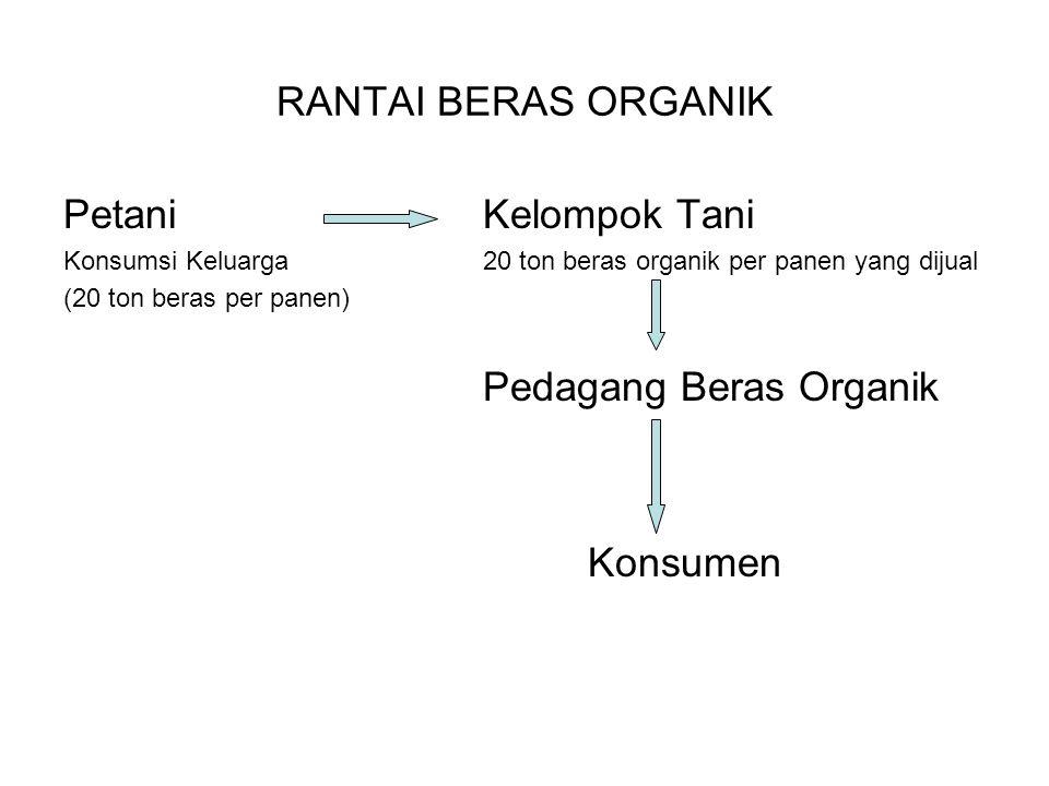 RANTAI BERAS ORGANIK Petani Kelompok Tani Konsumen