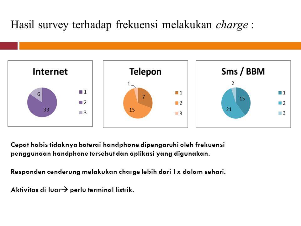 Hasil survey terhadap frekuensi melakukan charge :
