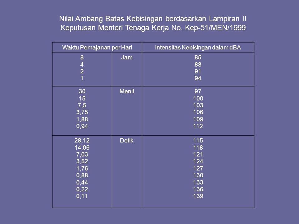 Nilai Ambang Batas Kebisingan berdasarkan Lampiran II Keputusan Menteri Tenaga Kerja No. Kep-51/MEN/1999