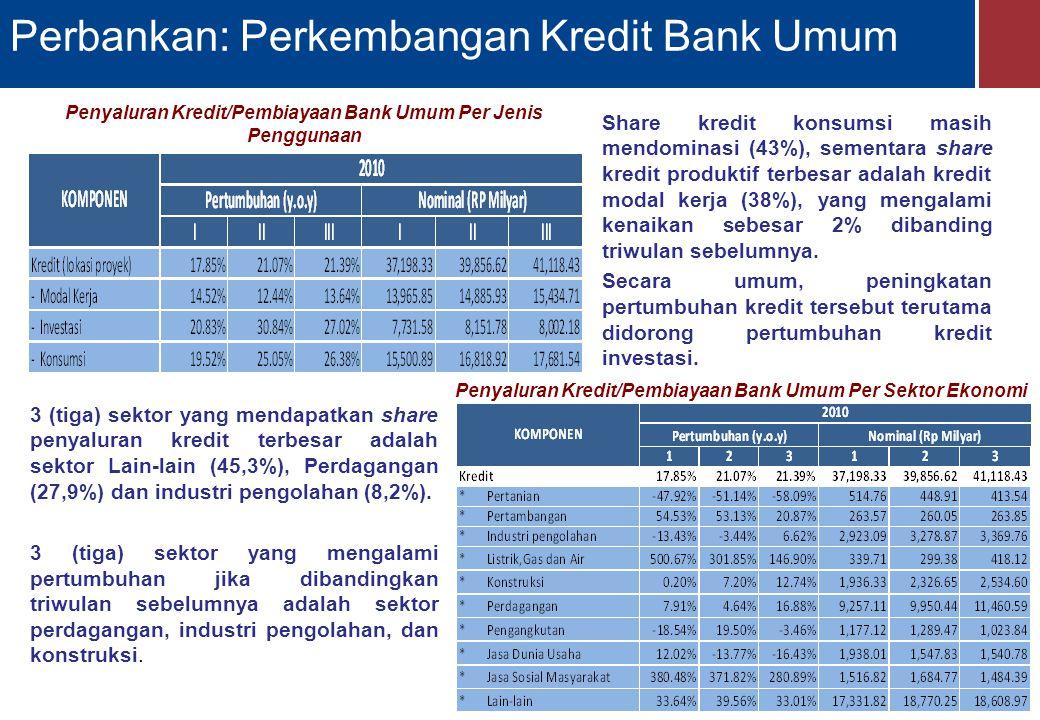 Perbankan: Perkembangan Kredit Bank Umum