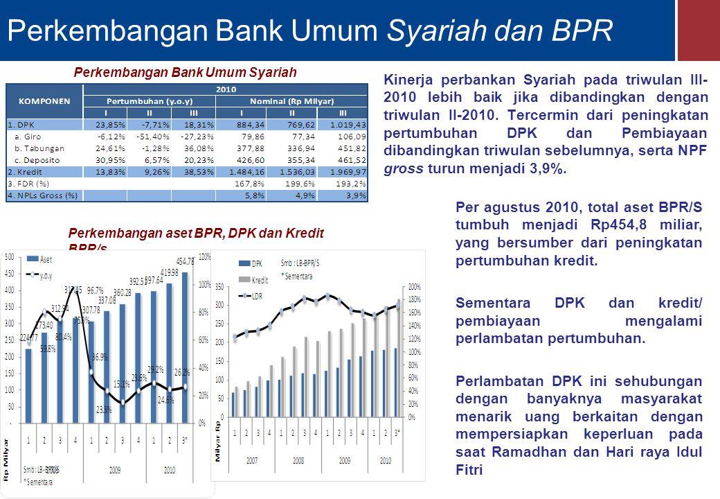 Perkembangan Bank Umum Syariah dan BPR
