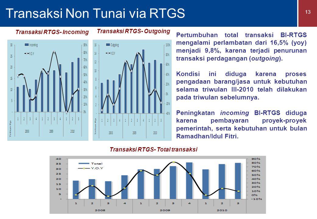 Transaksi Non Tunai via RTGS