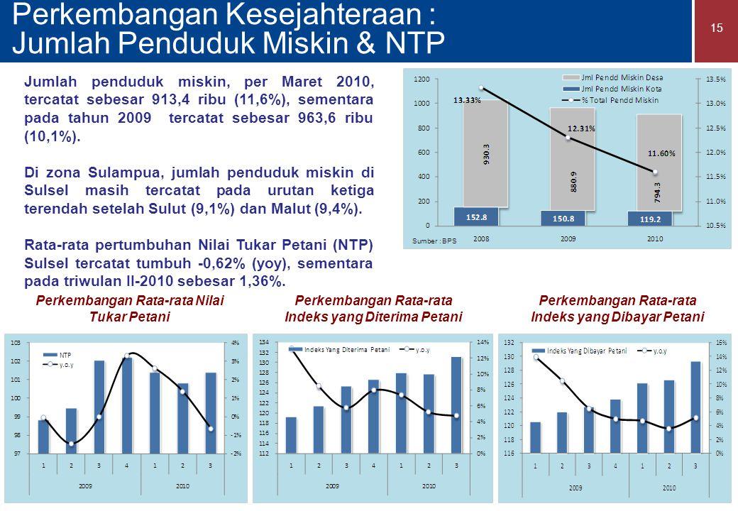 Perkembangan Kesejahteraan : Jumlah Penduduk Miskin & NTP