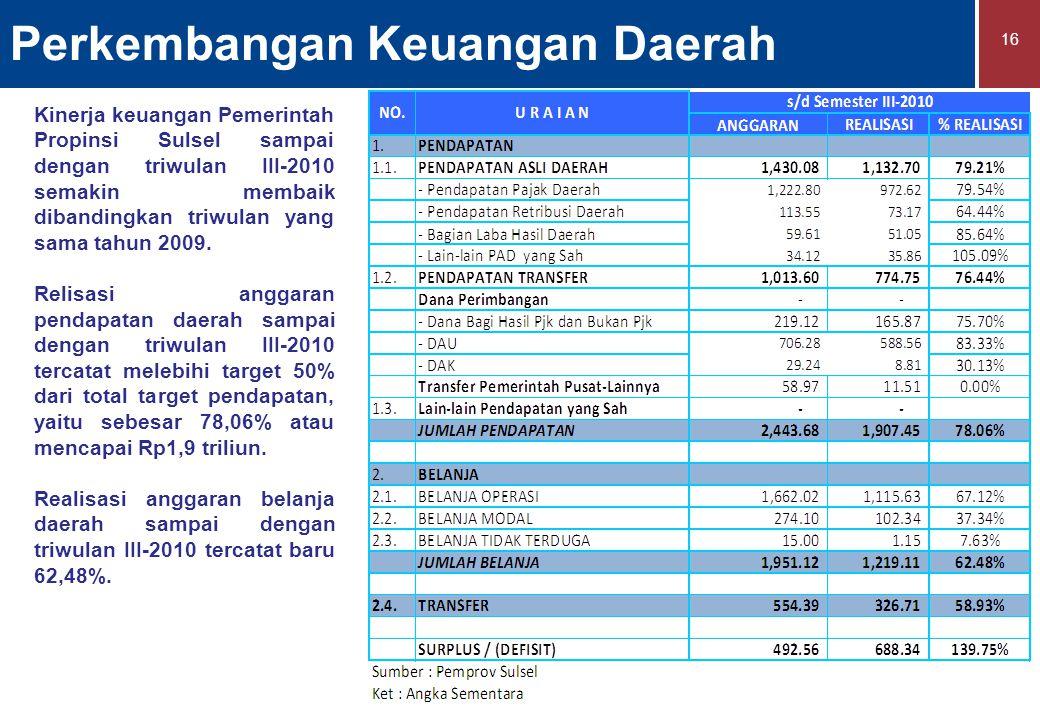 Perkembangan Keuangan Daerah