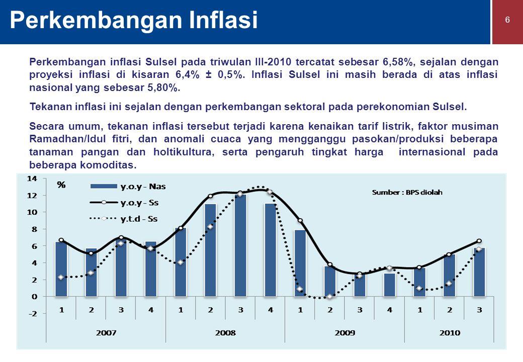 Perkembangan Inflasi