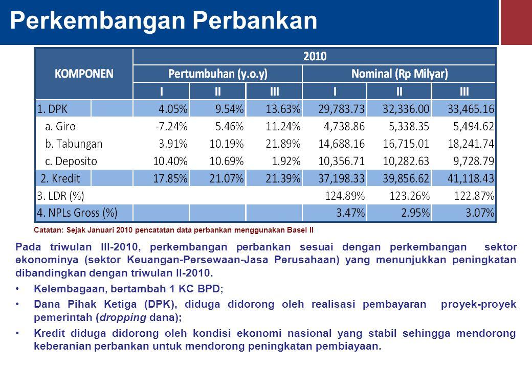 Perkembangan Perbankan