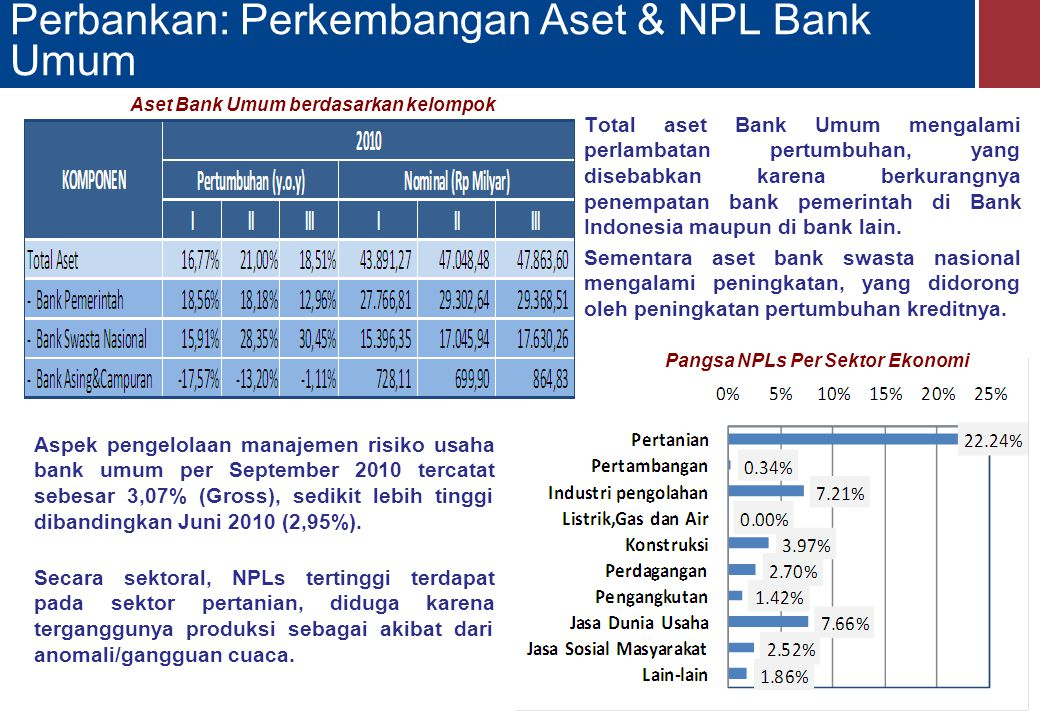 Perbankan: Perkembangan Aset & NPL Bank Umum