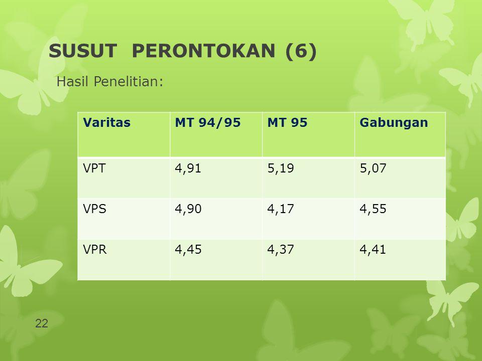 SUSUT PERONTOKAN (6) Hasil Penelitian: Varitas MT 94/95 MT 95 Gabungan