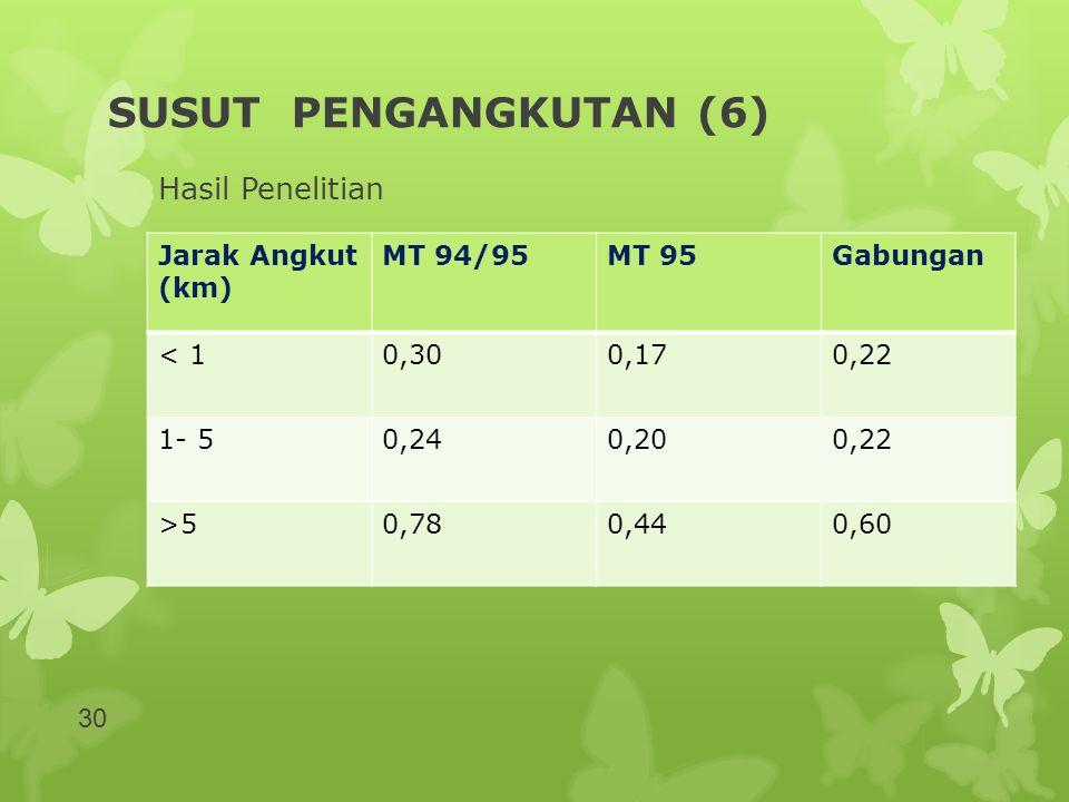 SUSUT PENGANGKUTAN (6) Hasil Penelitian Jarak Angkut (km) MT 94/95